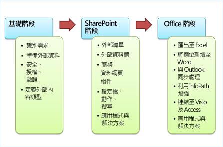 開發的三個階段