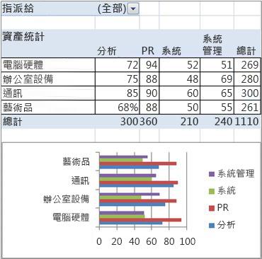 最後的樞紐分析表和樞紐分析圖報表