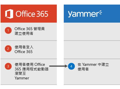 當 Office 365 系統管理員建立使用者時出現的圖表,使用者可以登入 Office 365,然後從 App 啟動器瀏覽至 Yammer,而此時使用者已在 Yammer 中建立。