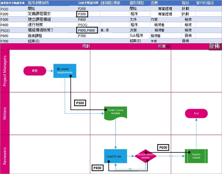 圖表邏輯中的下一個處理常式步驟識別碼。
