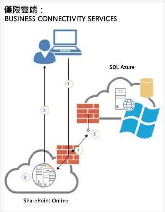 顯示使用者、SharePoint Online 與 SQL Azure 中外部資料來源之間連線的圖表