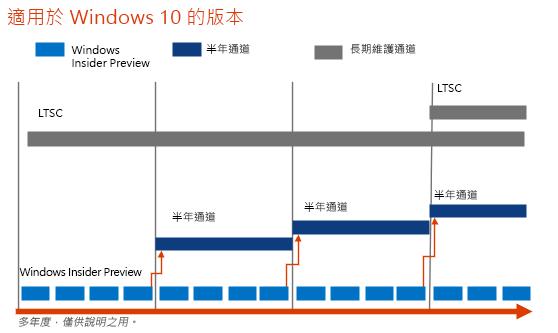 Windows 10 發行頻率