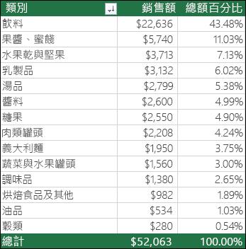 依類別、 銷售與總和百分比的範例樞紐分析表