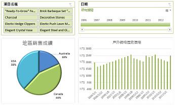Excel Services 儀表板範例