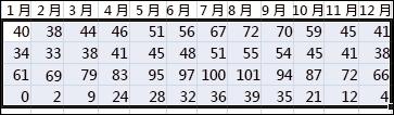 Excel 中選定欲排序資料的範例