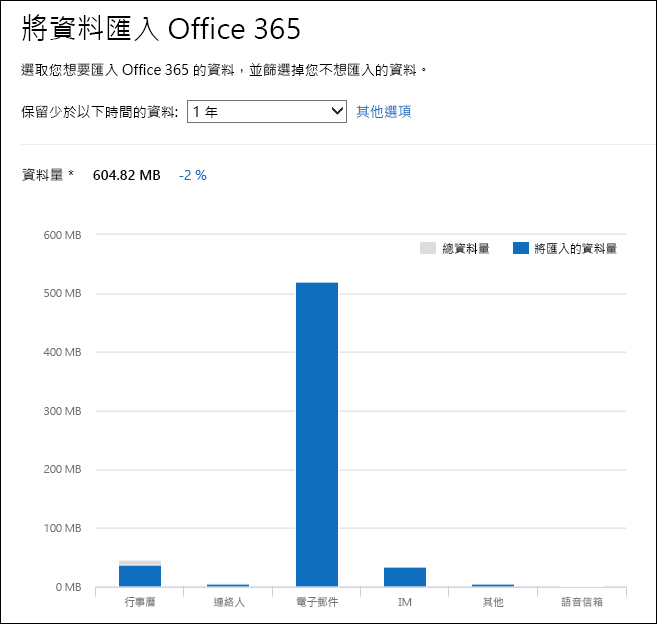 Office 365 會顯示詳細的資料深入見解從 PST 檔案的分析