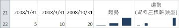 [一般] 座標軸類型及 [日期] 座標軸類型的直條走勢圖