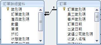 顯示兩個資料表之間的關聯性