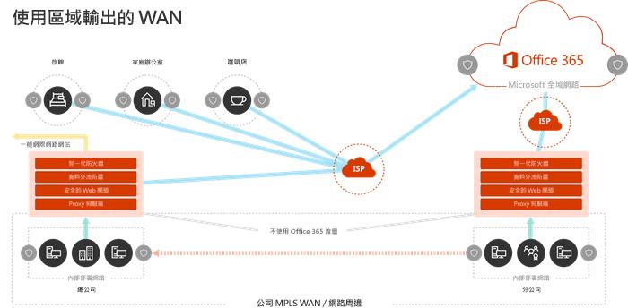 WAN 網路模型與地區的出口端點
