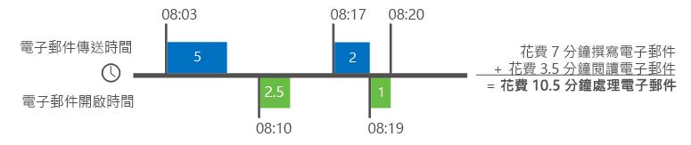 Delve Analytics 如何計算電子郵件時間的範例