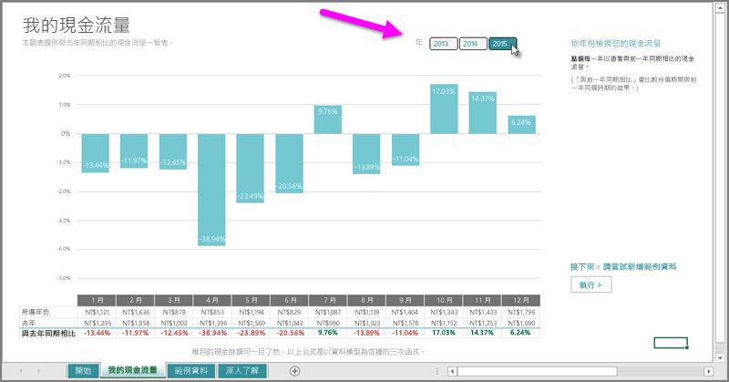 「我的現金流量」的年度交叉分析篩選器