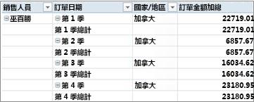 採用列表方式的樞紐分析表
