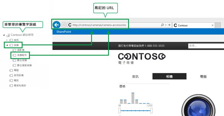 受管理的導覽和易用的 URL