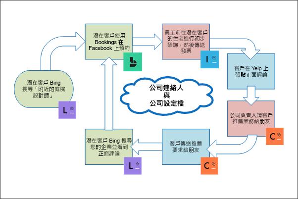 圖形:描繪客戶生命週期的概念圖案