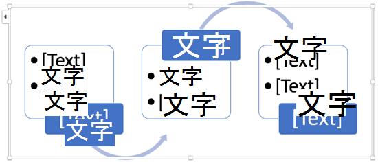 取代文字版面配置區流程圖表中的步驟進行。