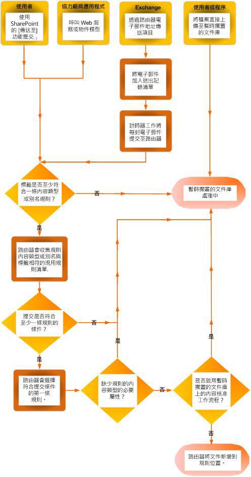 使用內容組合管理的文件傳閱