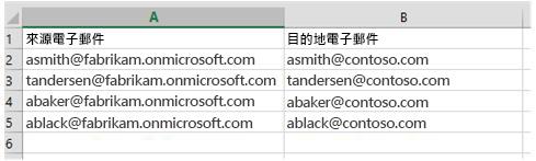 用於將信箱資料從某個 Office 365 租用戶移轉至另一個租用戶的 CSV 檔案