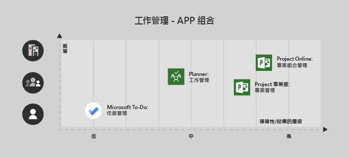 Microsoft 待辦事項很適合單一使用者/低複雜度專案、 規劃相當適合用於小組和 Project 專業版與中型/高複雜度團隊和 Project Online 的每次複雜的企業專案的中等複雜度