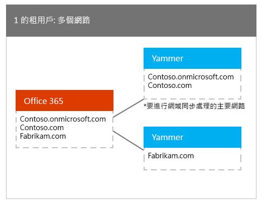 一個對應到多個 Yammer 網路的 Office 365 租用戶