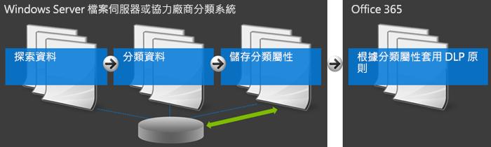 圖表顯示 Office 365 及外部的分類系統