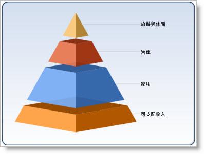 圖表網頁組件