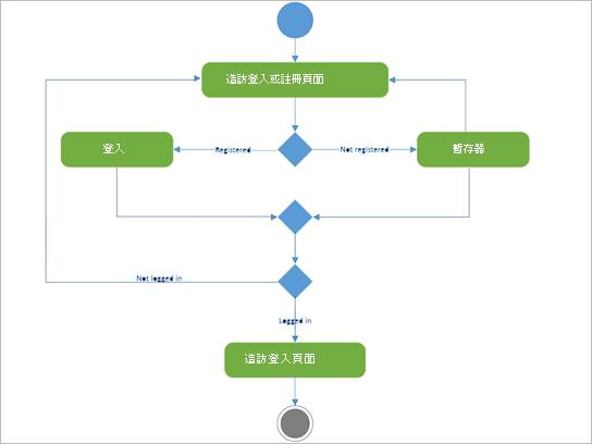 [UML 圖] 以顯示登入登錄的活動。