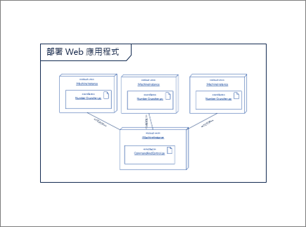 包含其他節點實例和成品圖案的圖表概觀圖形