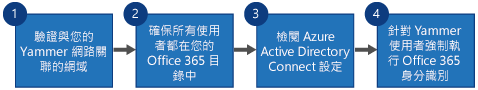 顯示四個步驟的流程圖,以將 Yammer SSO 和 Yammer DSync 取代為 Yammer 和 Azure Active Directory Connect 的 Office 365 登入。