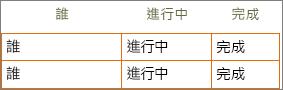 新版待辦事項清單 Word 範本,其儲存格中包含列與欄標題資訊。