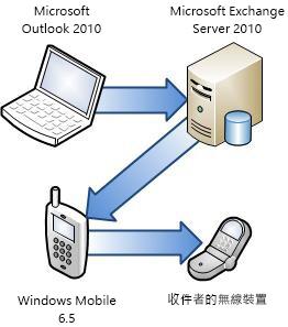 將電話連線到 Exchange Server