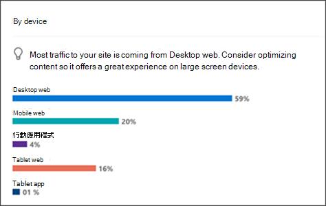 用來存取您網站網站分析的裝置影像。