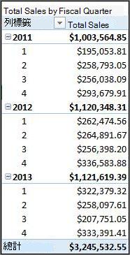 按會計季度樞紐分析表顯示的總銷售額