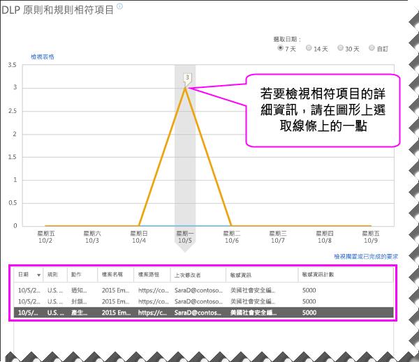 詳細資料窗格位於圖表下方的 DLP 報告