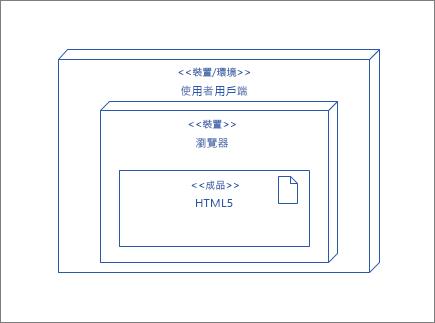 包含其中包含 HTML5 成品瀏覽器節點的 UserClient 節點