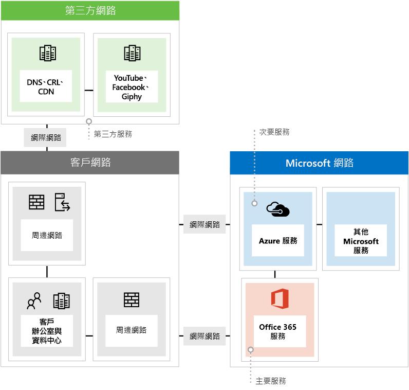 顯示使用 Office 365 時的三種不同網路端點類型