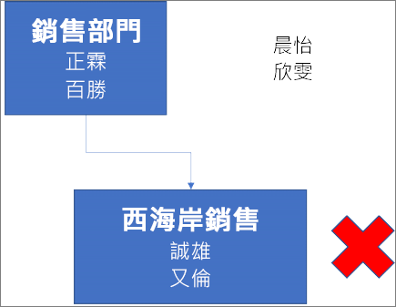 圖表顯示一個包含正霖和百勝的名字、標示為「銷售部門」的方塊,而且連結到其下方包含誠雄和又倫的名字、標示為「西岸銷售」的方塊。方塊旁邊有一個紅色的 X。晨怡和欣雯的名字位於圖表右上角。
