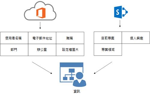 圖表顯示如何在使用者的 [資訊] 頁面上,填入 Office 365 目錄服務設定檔資訊和 SharePoint Online 設定檔資訊。