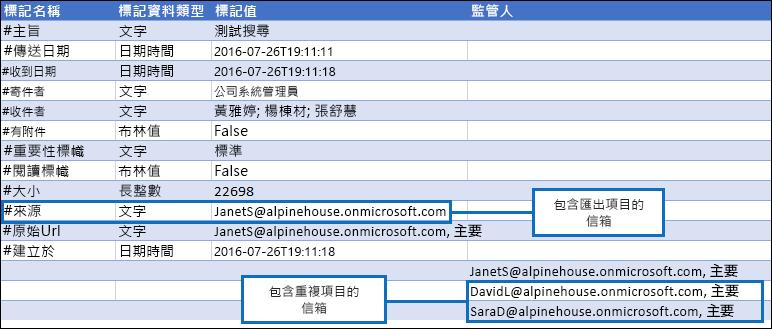 檢視 Manifest.xml 報表中的重複的項目的相關資訊