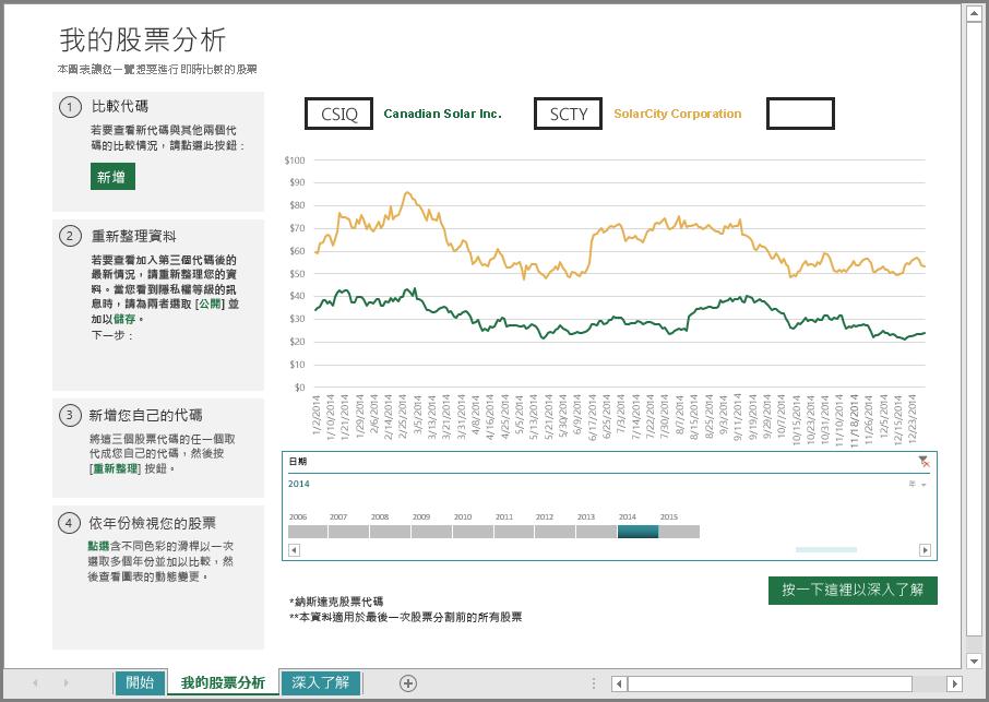主要股票分析工作表