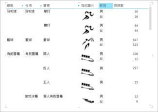 經過排序的 Power View 資料表
