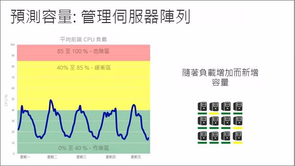 圖表顯示 [預測容量:管理伺服器陣列]
