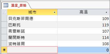 Access 表格中的原始資料