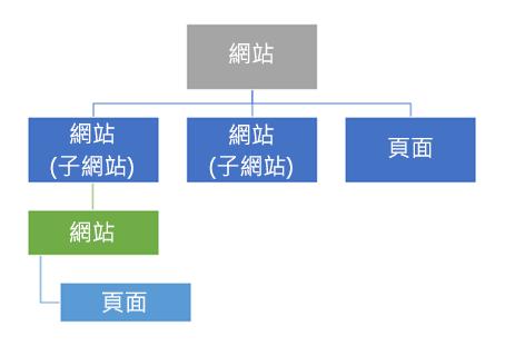網站階層圖