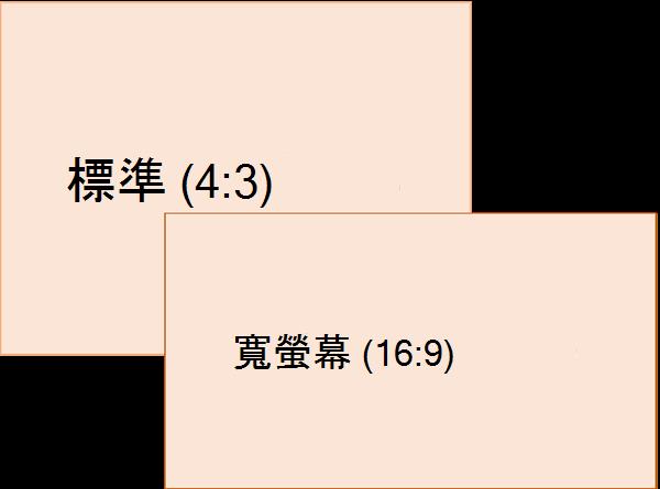 標準 (左),寬螢幕 (右) 投影片大小比例的比較