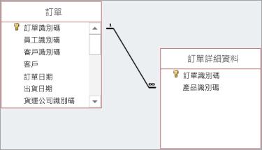 在父欄位和子欄位之間繪製線條以顯示其關聯。