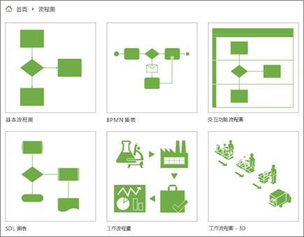 [流程圖] 類別頁面上有六個圖表縮圖的螢幕擷取畫面。