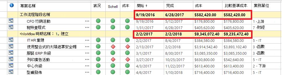 範例資料的分組的欄位,然後縮合彙總欄位。