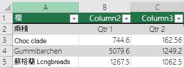 含有標題資料的 Excel 表格,但尚未選取 [有標題的表格] 選項,所以 Excel 會新增預設的標題名稱,例如欄1、欄2等。