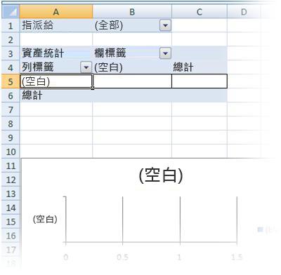 空白的樞紐分析表和樞紐分析圖報表