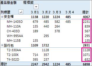 將總計欄中的值進行最大到最小排序